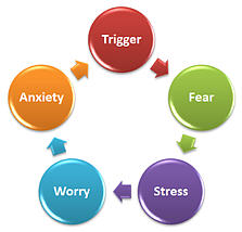 Pictures Of The Anxiety Cycle